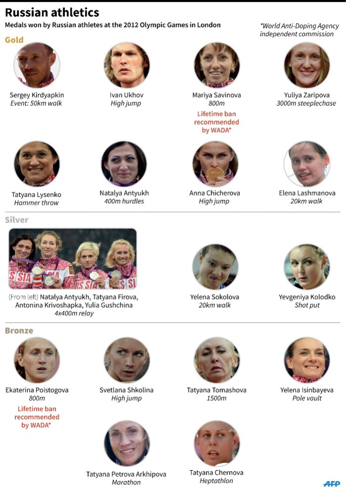 Graphic showing Russian athletes who won medals at the 2012 Olympic Games. An independent commission of the World Anti-Doping Agency says Russias athletics federation should be suspended from all competition, including the 2016 Olympic Games, over widespread doping.