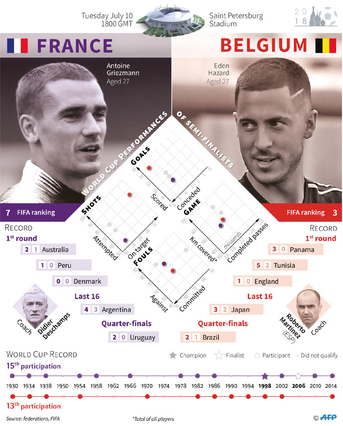 Details of the 2018 World Cup semi-final match between France and Belgium.