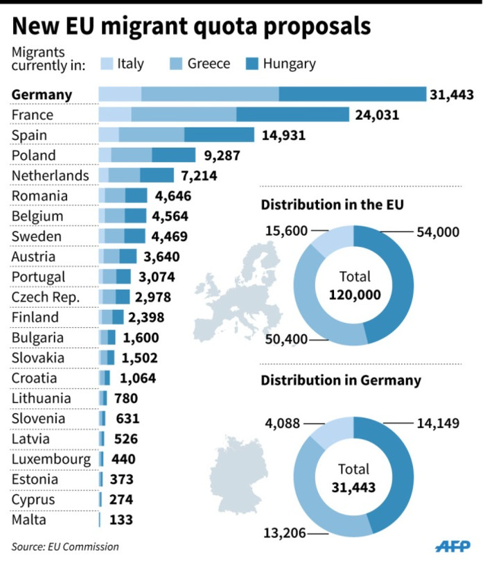 Details of the EU Commissions new proposals to share out 120,000 refugees among member states.