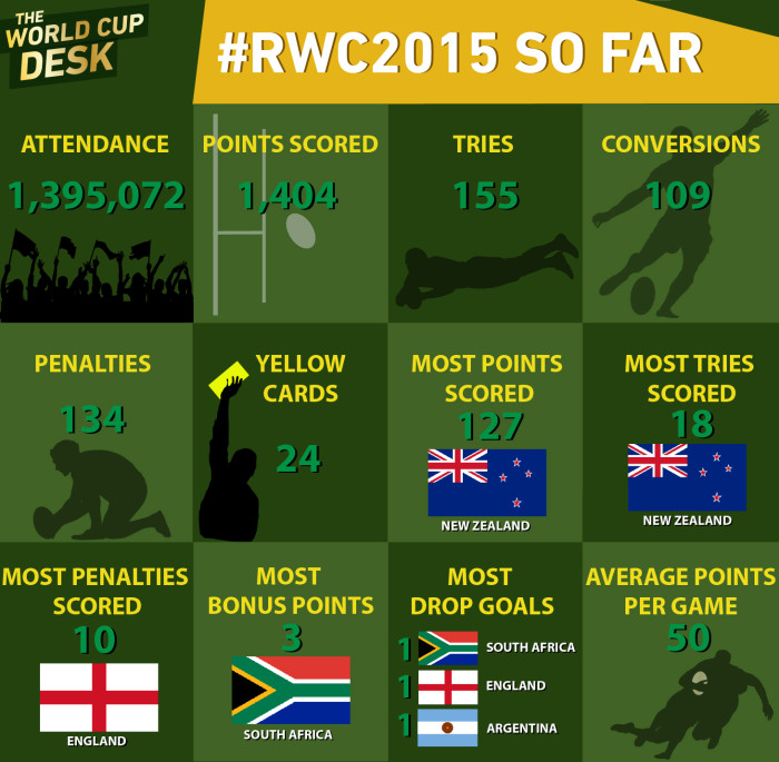 The Rugby World Cup so far.
