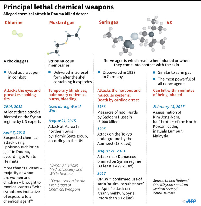 A description on chlorine, mustard gas, sarin and VX used in conflicts around the world. Picture: AFP