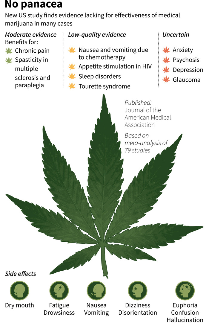 Graphic on the findings of a study looking into the evidence for medical marijuana. Picture: AFP.
