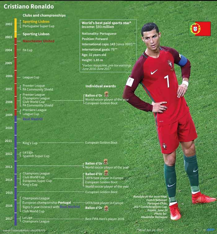 Inside Cristiano Ronaldo S Finances