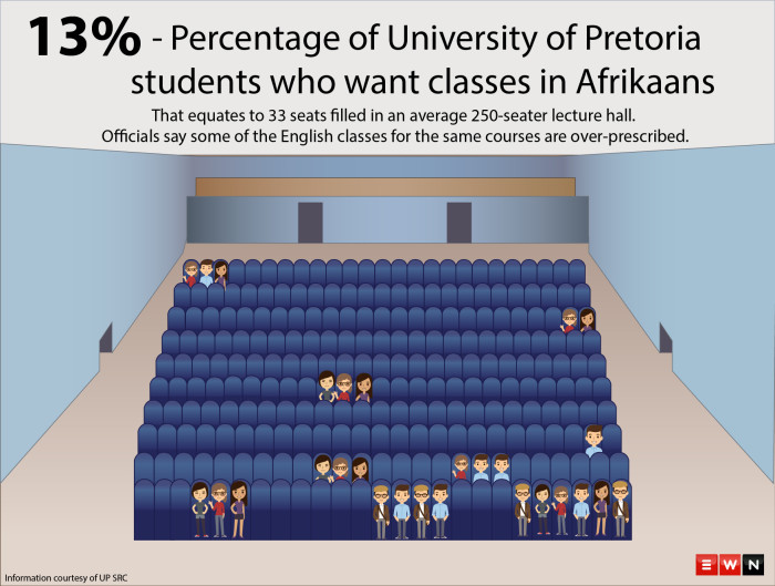 Students are demonstrating against Afrikaans being used as a medium of instruction at the University of Pretoria.  EWN takes a look at the numbers involved.