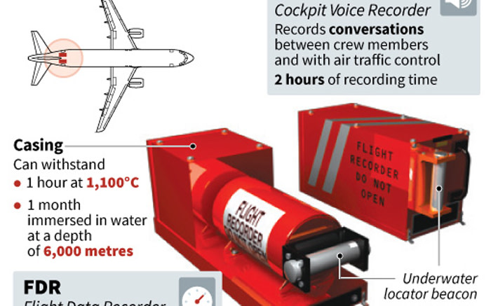 A fact file on black box flight recorders and their purpose on long-haul aircraft. Picture: AFP