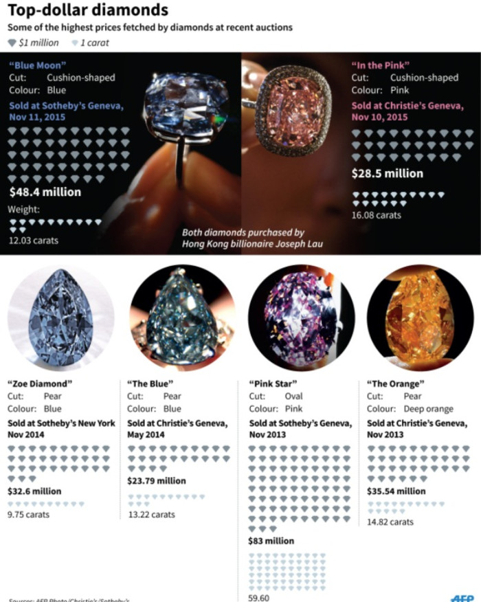 Graphic showing the most expensive diamonds sold at recent auctions.