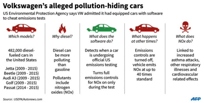 Graphic outlining Volkswagens scheme to disguise pollutant emissions in its cars, according to the United Sates Environmental Protection Agency.