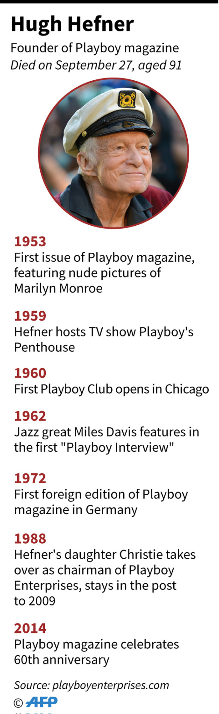 Graphic showing key dates in the development of the Playboy empire. Founder Hugh Hefner died Wednesday aged 91.
