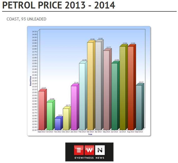 30f86229440f Coastal petrol price comparison