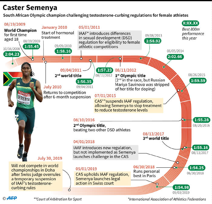 Key dates in the career and legal battles of South African Olympic champion Caster Semenya. Picture: AFP
