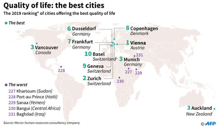 Quality quest: The world's best and worst cities to live in