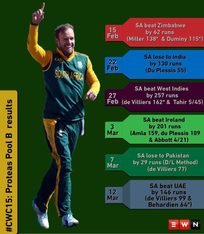 #CWC15: Proteas pool B results.  Picture: EWN