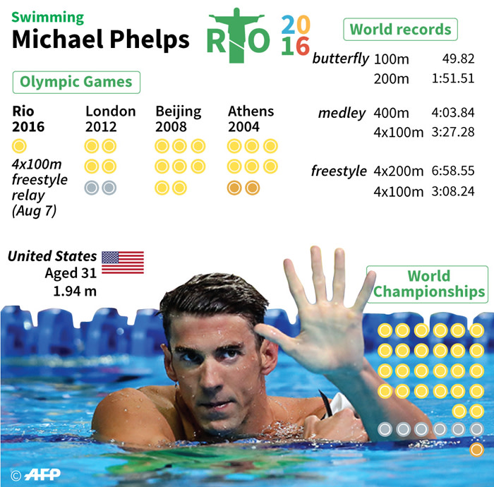 Updated profile showing Michael Phelps's Olympic medals.
