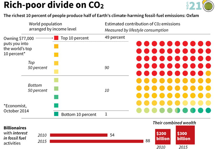 Graphic showing how the richest 10 percent of the world produces 49 percent of carbon dioxide emissions according to a study released by British charity Oxfam.