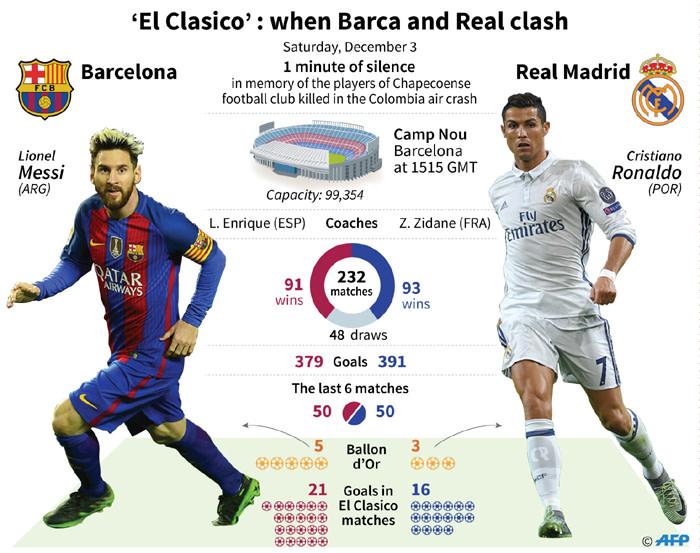 El Clasico Barca And Madrid Head To Head Stats