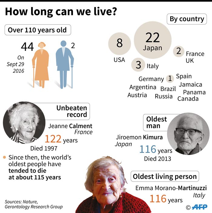 The world's oldest people: a new study suggests humans may have reached the limits of life expectancy.