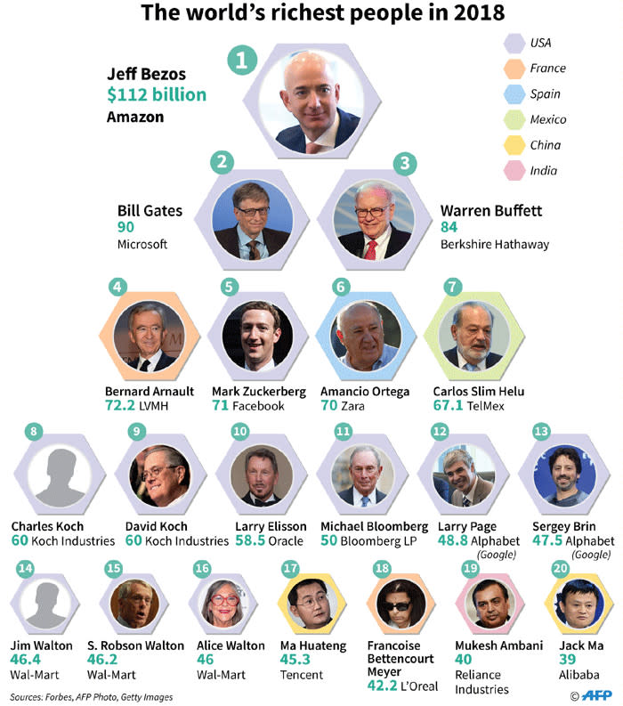 Top 20 richest man in the world  forbes