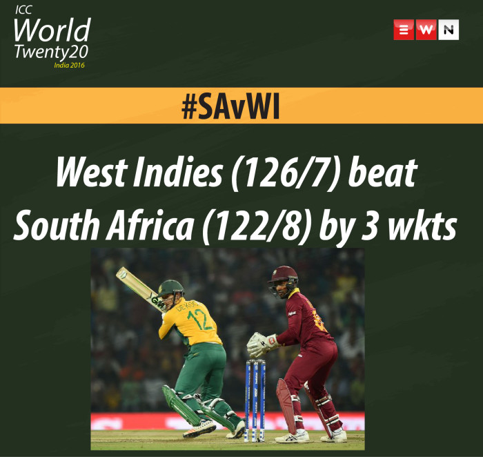South Africa were beaten by 3 wickets with 2 balls to spare by the West Indies. The Caribbean team is now through to the #WT20 semi-finals.