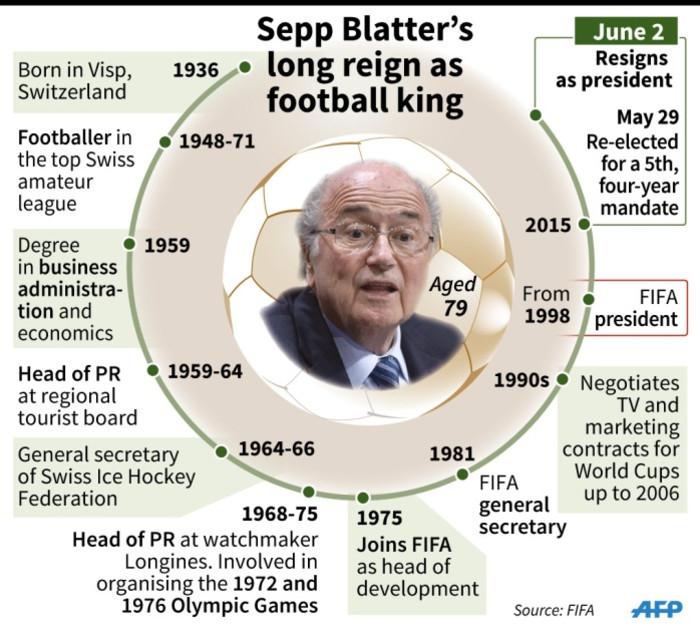 Updated fact file on Sepp Blatter.