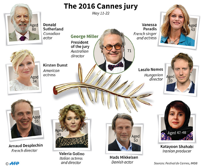 The jury for this years Cannes Film Festival, led by Australian film director George Miller (Mad Max).