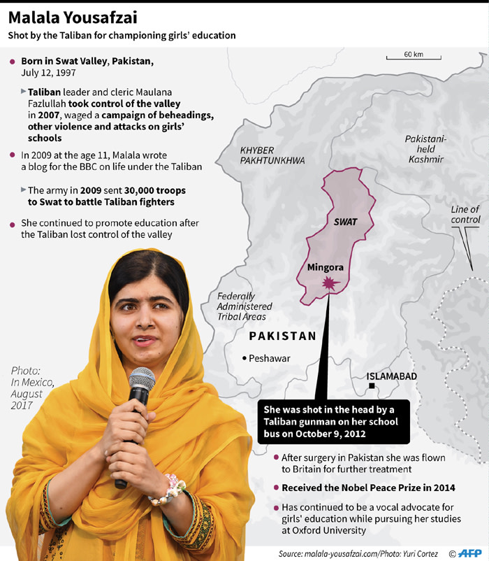 Profile of Malala Yousafzai, winner of the 2014 Nobel Peace Prize. Picture: AFP
