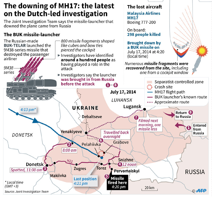 Summary of the Dutch progress into the shooting down of MH17.