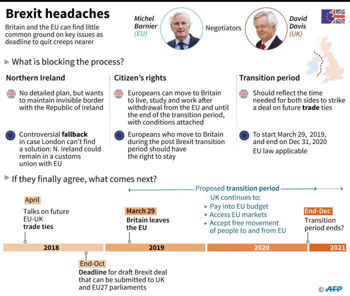 Graphic setting out the difficulties in negotiations between Britain and the EU over Brexit. Picture: AFP