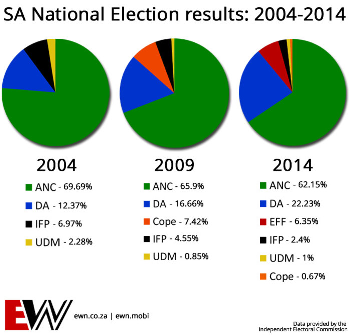 A comparative graph showing some political parties' percentages from 2004, 2009 and 2014.