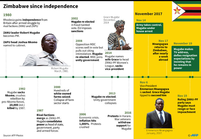 Chronology of events in Zimbabwe since it gained independence from Britain in 1980.