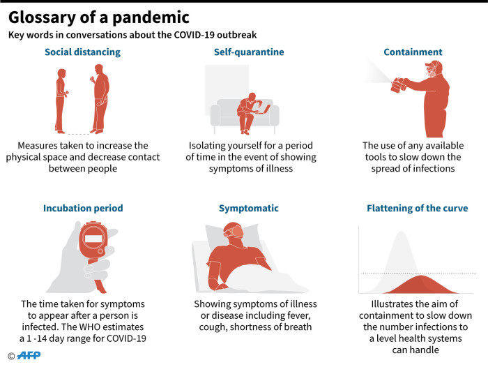 Graphic on key terms being used during the COVID-19 outbreak.