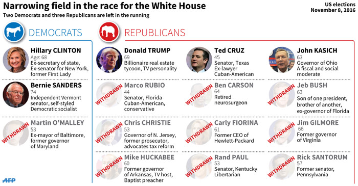 Updated graphic showing Democrat and Republican candidates in the race for the White House.