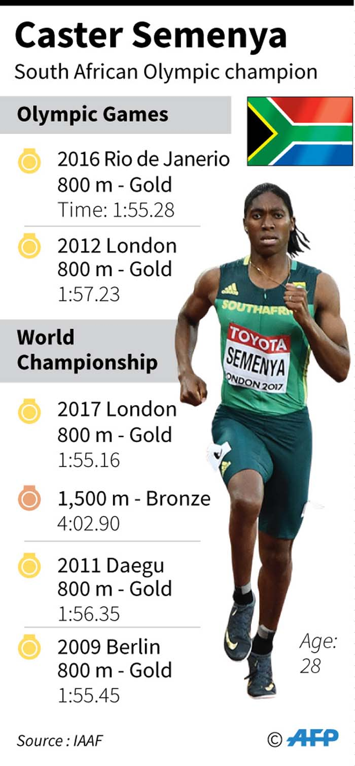 The Olympic and World Championship record of South African athlete Caster Semenya.