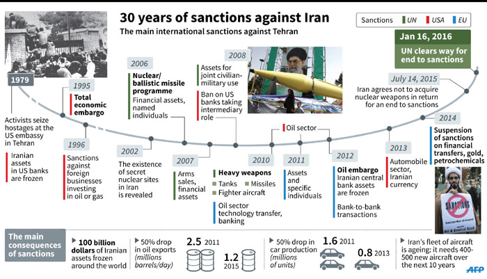 Inside the Iran sanctions
