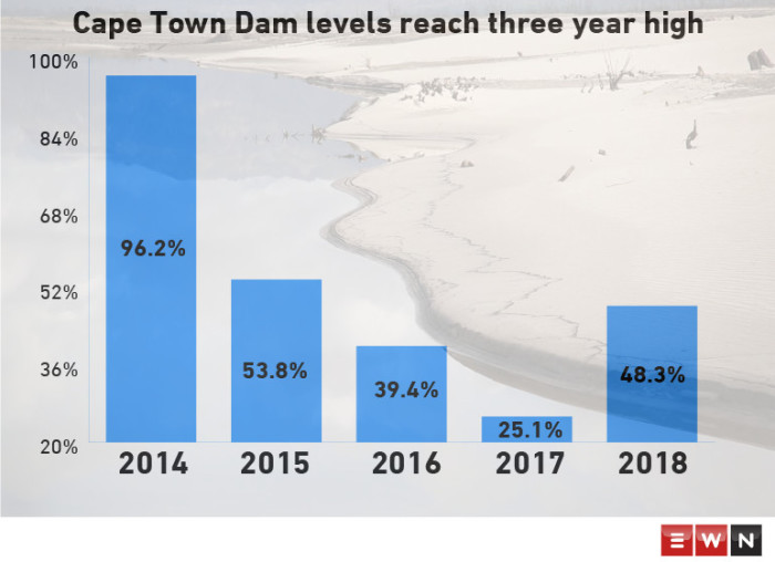 These are the Cape Town dam levels recorded on 2 July for the past 5 years.  Picture: Cindy Archillies/EWN
