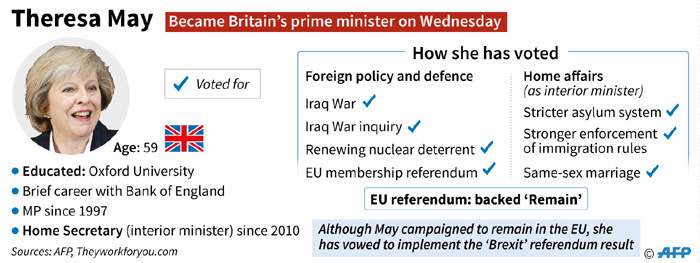 Updated profile of Theresa May, who became Britains new prime minister on Wednesday.