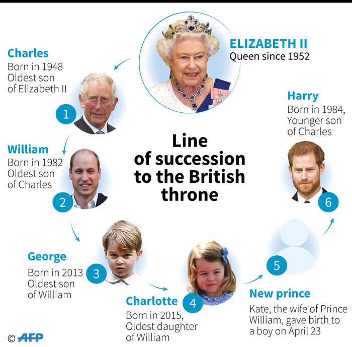 Line of succession to the British throne: Prince William's wife Kate gave birth to a boy on Monday. Picture: AFP