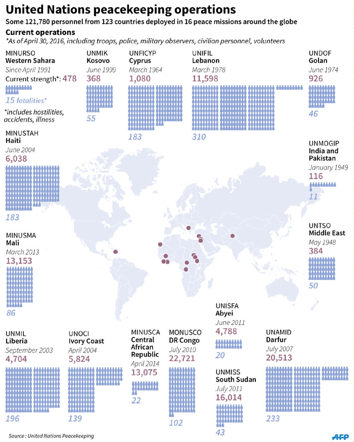 Factfile on UN peacekeeping operations worldwide.