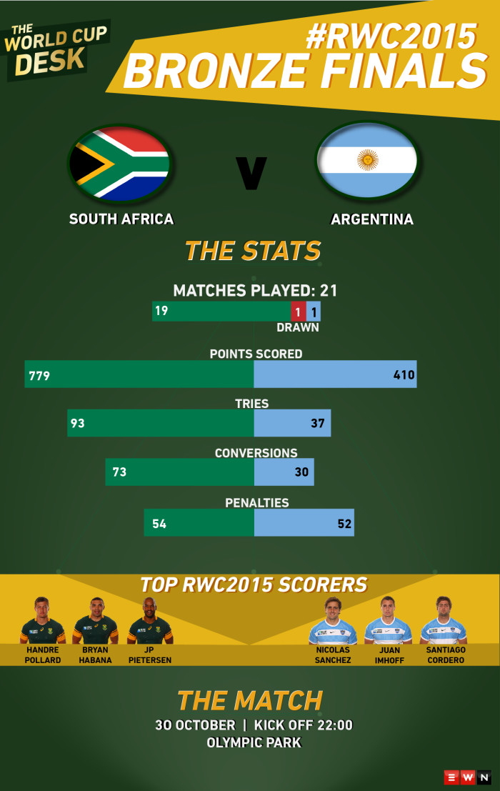South Africa take on Argentina in their final #RWC2015 match.