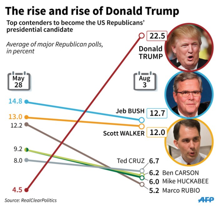 Opinion polls comparing Donald Trump with other leading candidates for the US Republican presidential nomination.
