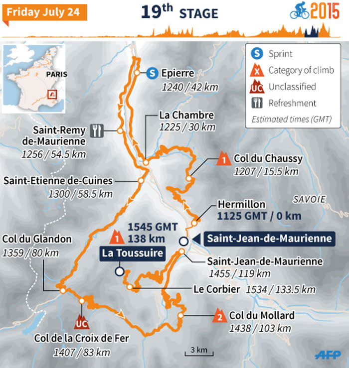 TDF 2015 route map of stage 19