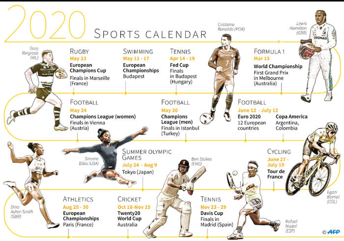 A look at the major sporting events coming up in 2020. Picture: AFP