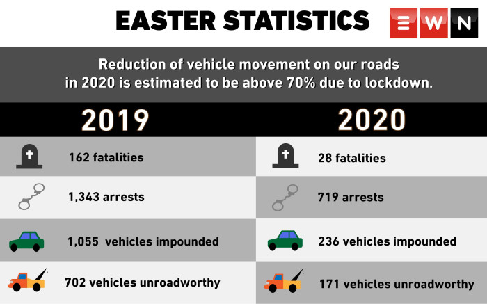 Department of Transport statistics for the 2020 Easter weekend period. Picture: EWN