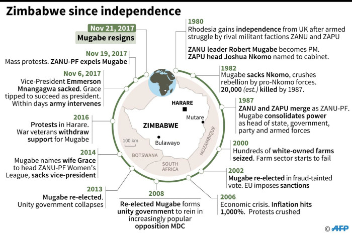 Zimbabwe since independence