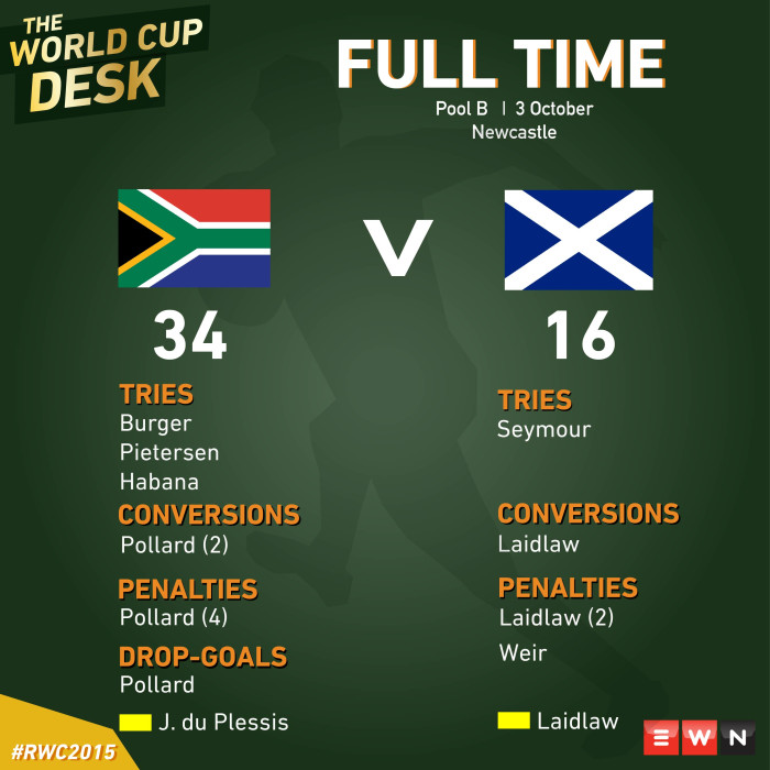 The Springboks have beaten Scotland in Newcastle.