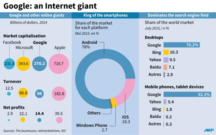 Key figures on Google and its online rivals.