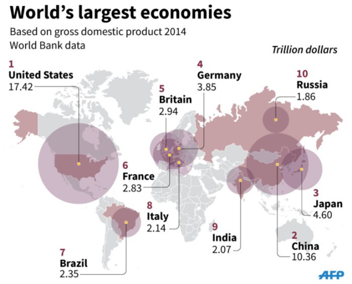 Graphic on the worlds 10 largest economies.