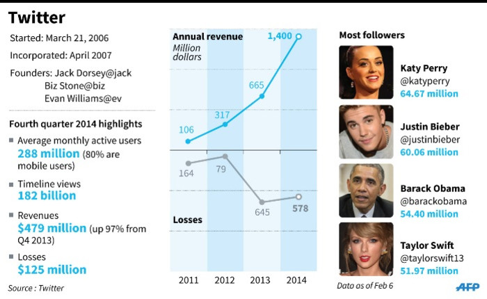 Factfile on Twitter, including revenues and personalities with most followers. Source: AFP.