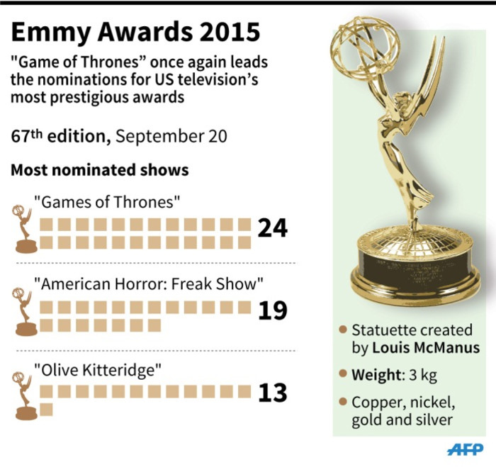 Shows leading the Emmy Awards nominations.