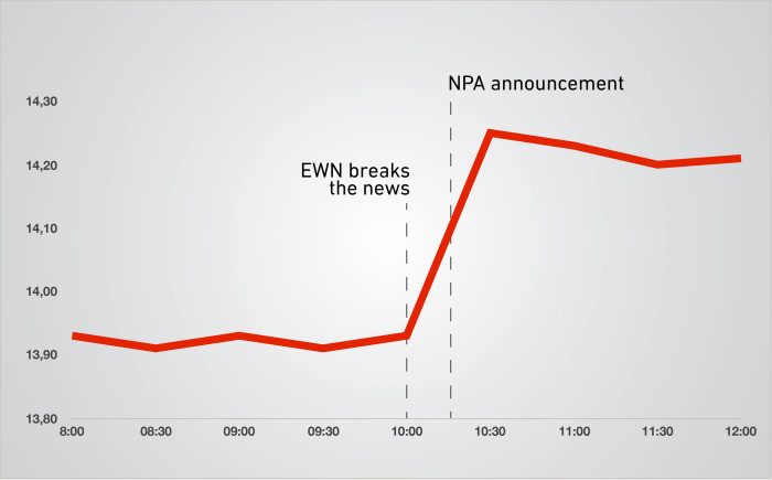 How the rand reacted to the NPA announcement.  Picture: EWN