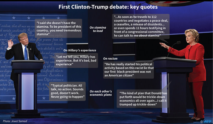Key quotes from the first debate between Democrat Hillary Clinton and her Republican White House rival Donald Trump.